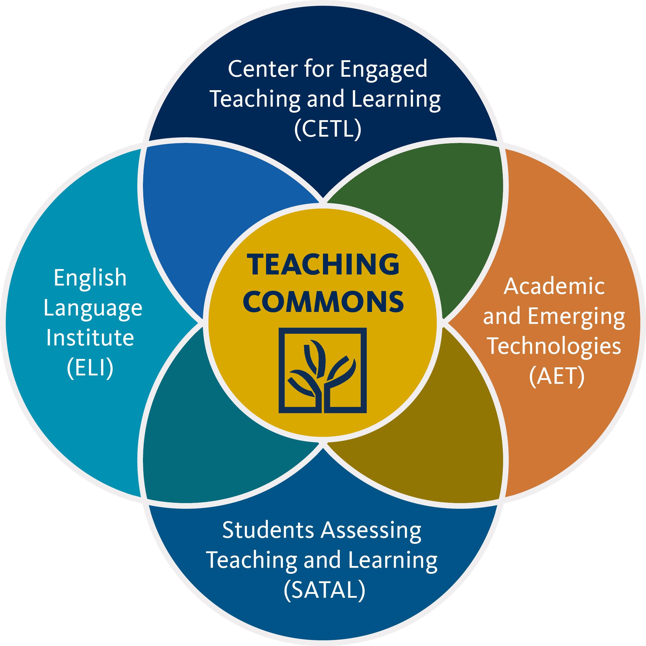Teaching Commons Venn Diagram